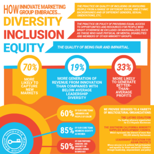 How Innovate Maketing Group embraces Diversity Inclusion and equity